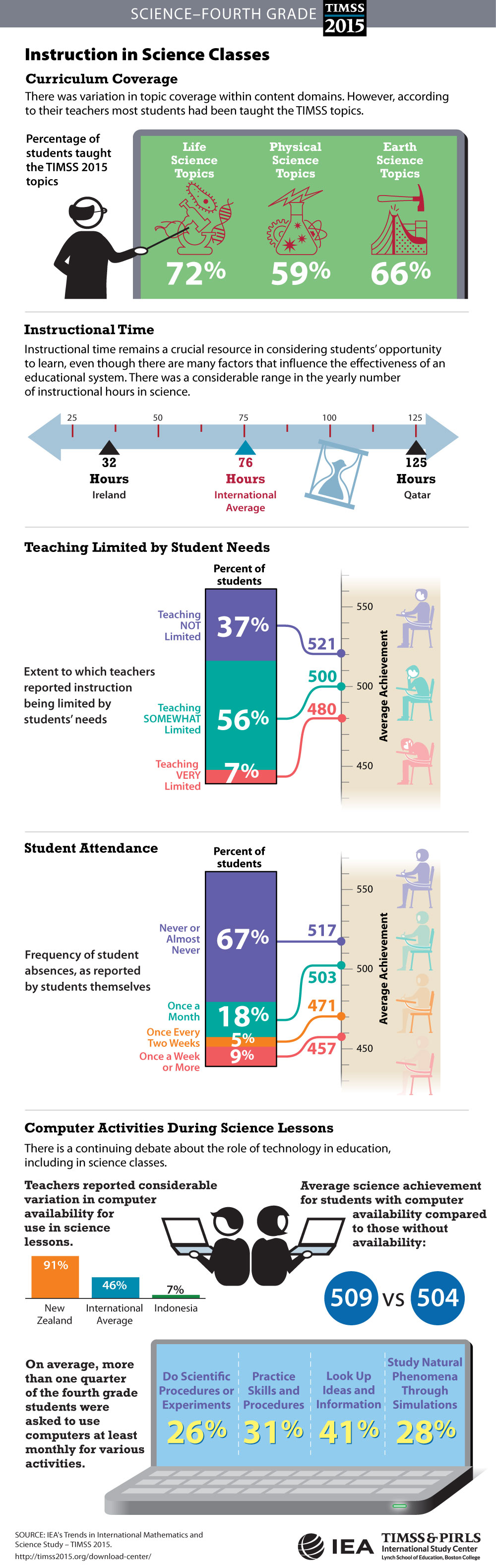 Classroom Instruction (G4) Infographic